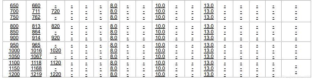 常用公称压力下管道壁厚选用表-5.jpg