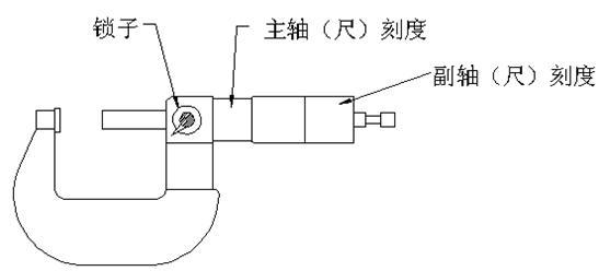 螺旋测微器的读数方法
