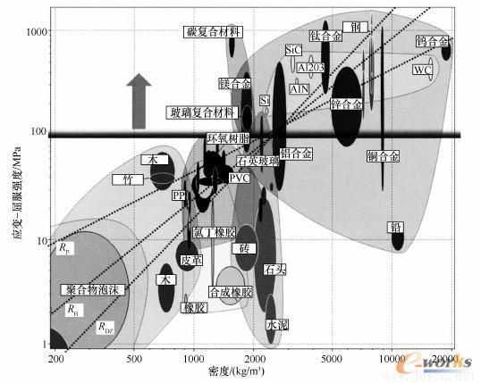 借助材料效率线RDZ、RB、RP得出的不同材料的屈服极限与材料密度的关系