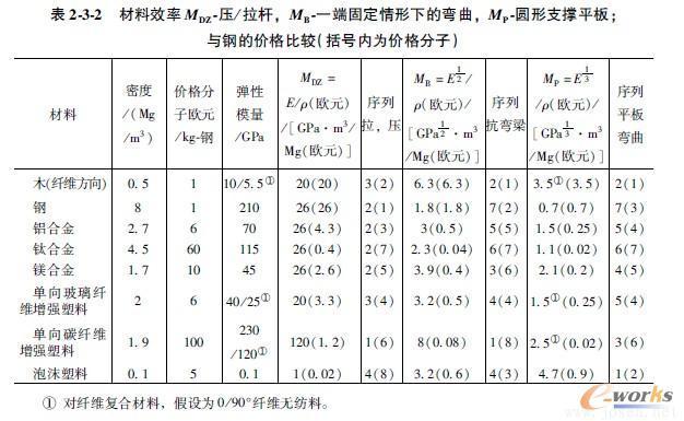 材料效率MDZ压/拉杆,MB一端固定情形下的弯曲,MP圆形支撑平板;与钢的价格比较