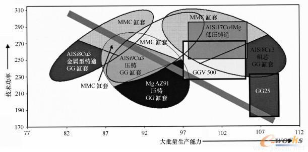 四冲程发动机大批量生产的材料可替代方案总功能图表