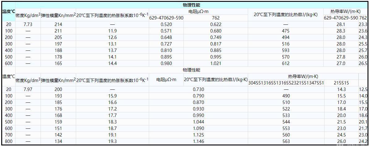 表7    钢牌号629-470、629-590和762的物理性能(供参考).jpg