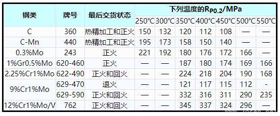 表1    碳钢、碳锰钢和铁素体合金钢高温屈服应力(RP0.2)最小值.jpg