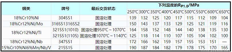 表2    奥氏体不锈钢高温屈服应力(RP1.0)最小值.jpg