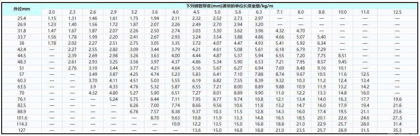 表3   锅炉和过热器用碳钢、碳锰钢和铁素体合金钢管优先选用的外径和厚度及单位长度重量.jpg