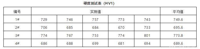 硬度测试表(HV1)-24030906.jpg