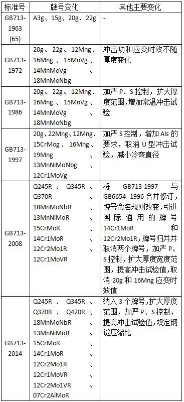 表1  GB713历次版本主要修订变化情况