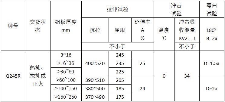 表3-Q245R性能(2014版)