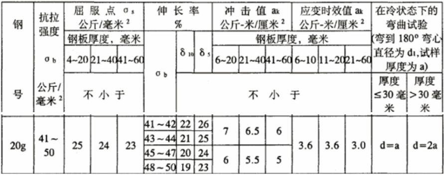 图1-20g(63版)性能