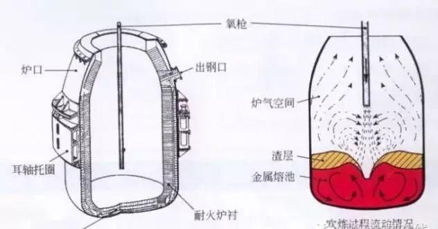 37种常用炼钢冶炼方法大汇总-2.jpg
