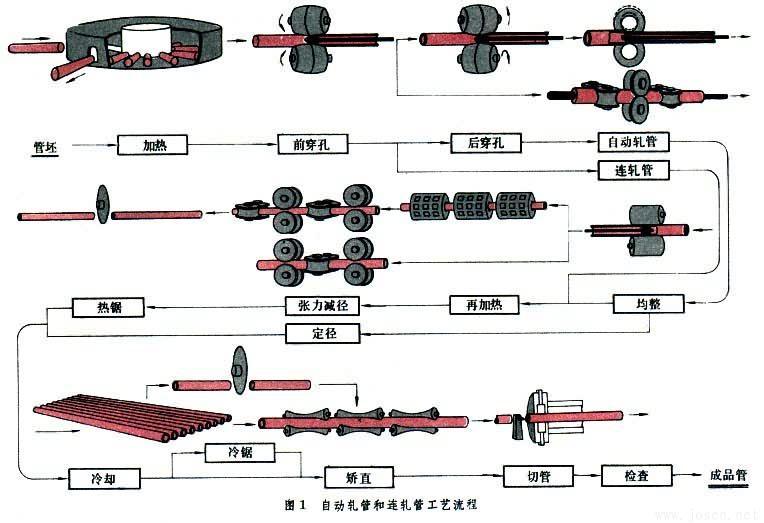 自动轧管和连轧管工艺流程