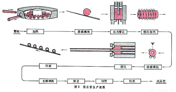 挤压管生产流程