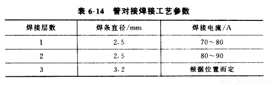 管对接焊接工艺参数