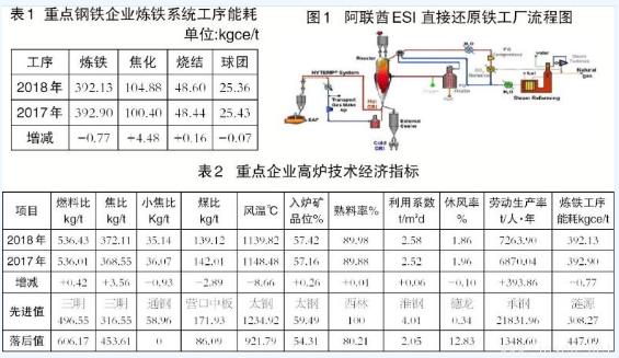 高炉炼铁与非高炉炼铁技术有何区别?