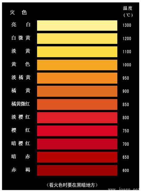 钢铁加热火色与温度之间的关系.jpeg