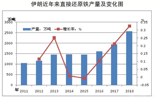 全球直接还原铁产量呈快速增长趋势
