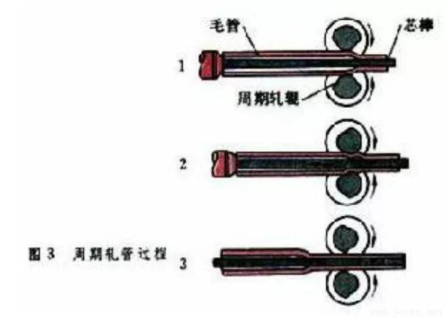周期轧管.jpg