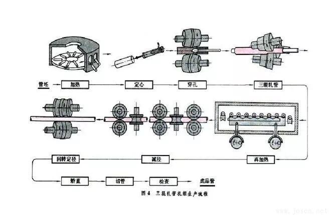 三辊轧管生产.jpg