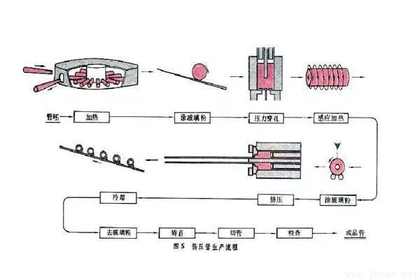 挤压管生产.jpg