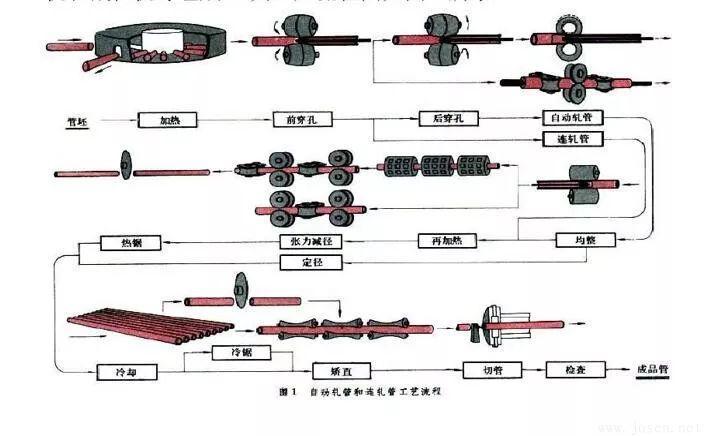 自动轧管生产.jpg