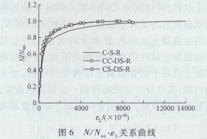 圆钢管再生混凝土轴压短柱对比试验研究