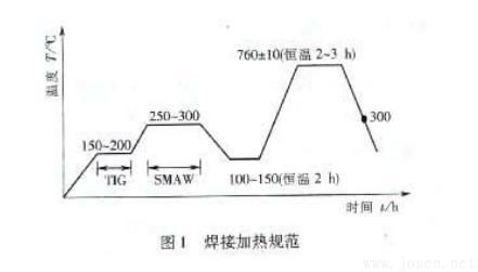 SA335P91钢管的焊接加热规范.jpg