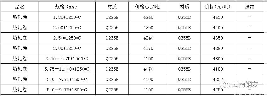7月22日昆明地区钢材市场价格行1.png