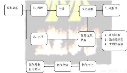 国外生物冶金技术的研究现状及应用-2.jpg