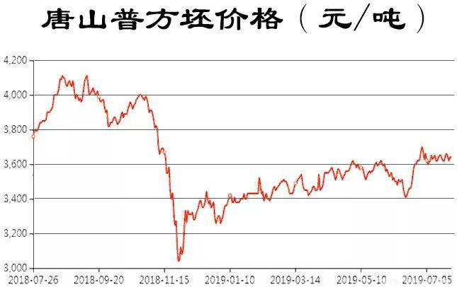 7月26日上午唐山普方坯价格.jpg