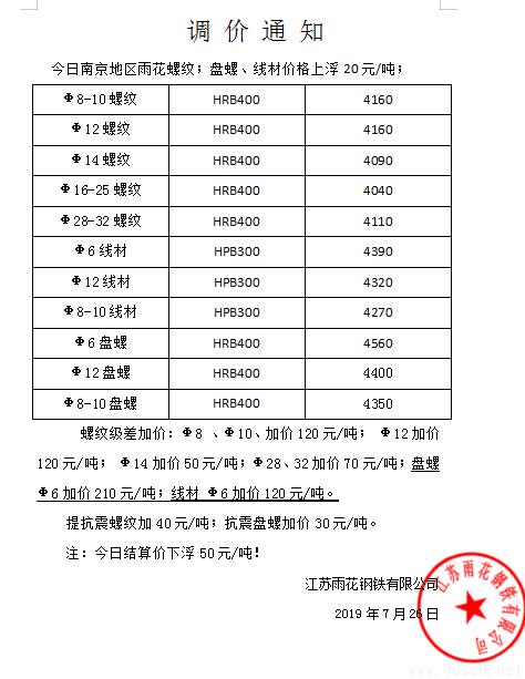 江苏雨花钢厂价格上调20元.png