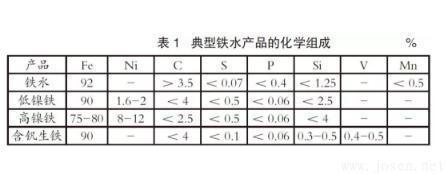 典型铁水产品的化学组成.jpg
