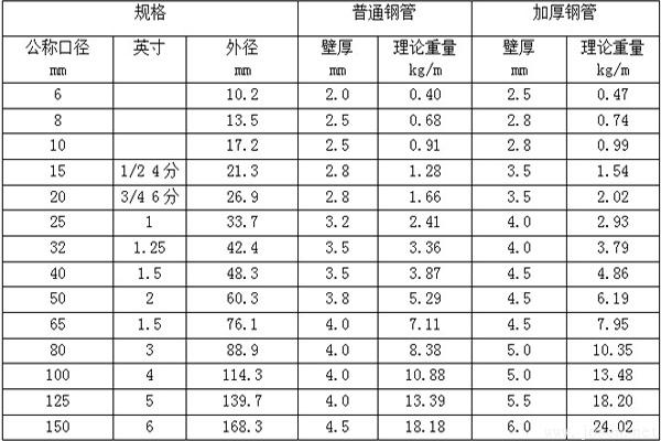 常见规格镀锌钢管理论重量表