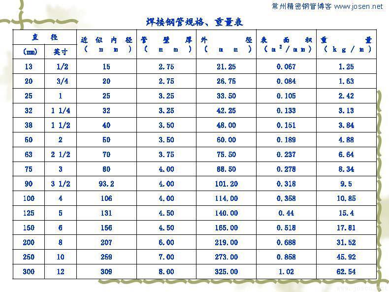 各种钢管理论重量表_页面_03.jpg