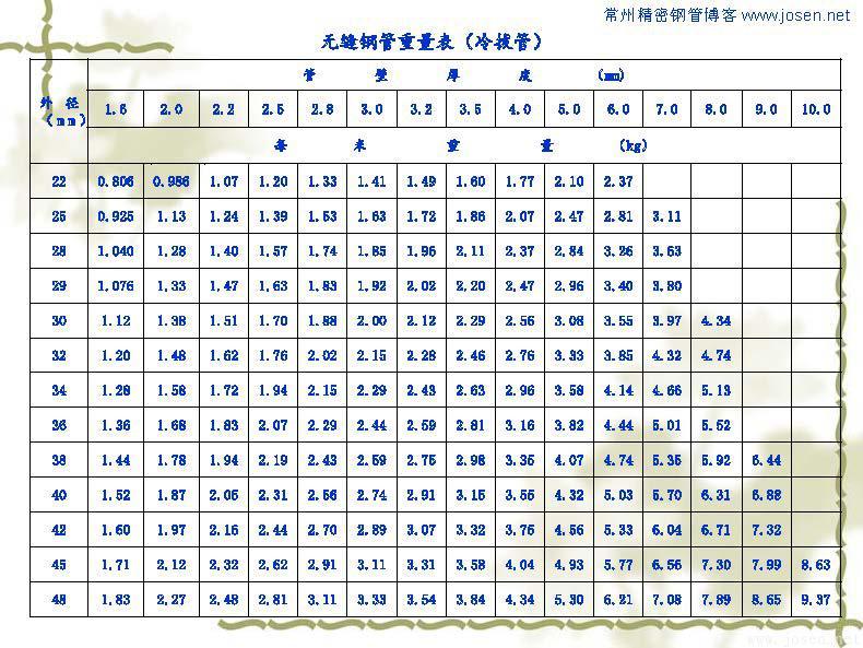 各种钢管理论重量表_页面_07.jpg