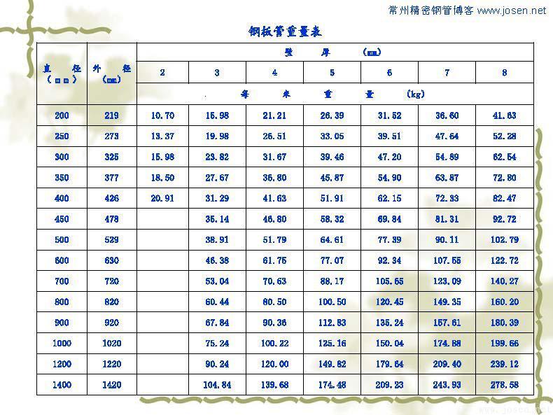 各种钢管理论重量表_页面_10.jpg