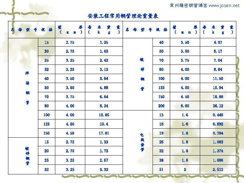 各种钢管理论重量表_页面_12.jpg