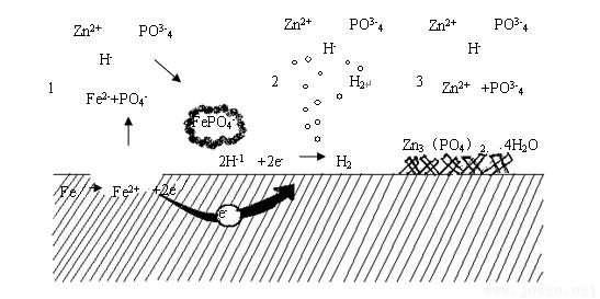 图1  钢丝传统磷化工艺原理图.png