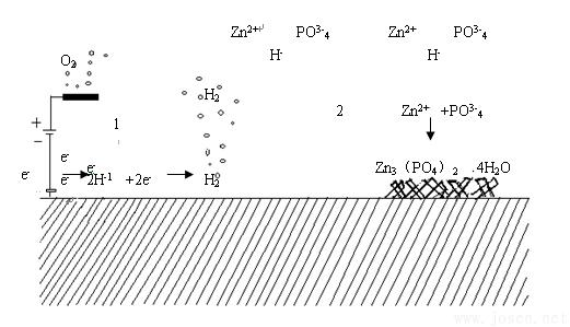 图2  钢丝电解磷化工艺原理图.png