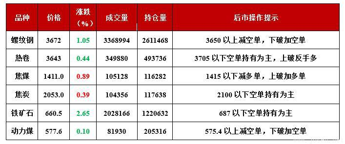 国内期货主力合约行情&后市操作提示(截至当日15:00)