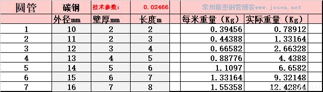 圆管-理论重量自动生成EXCELL表