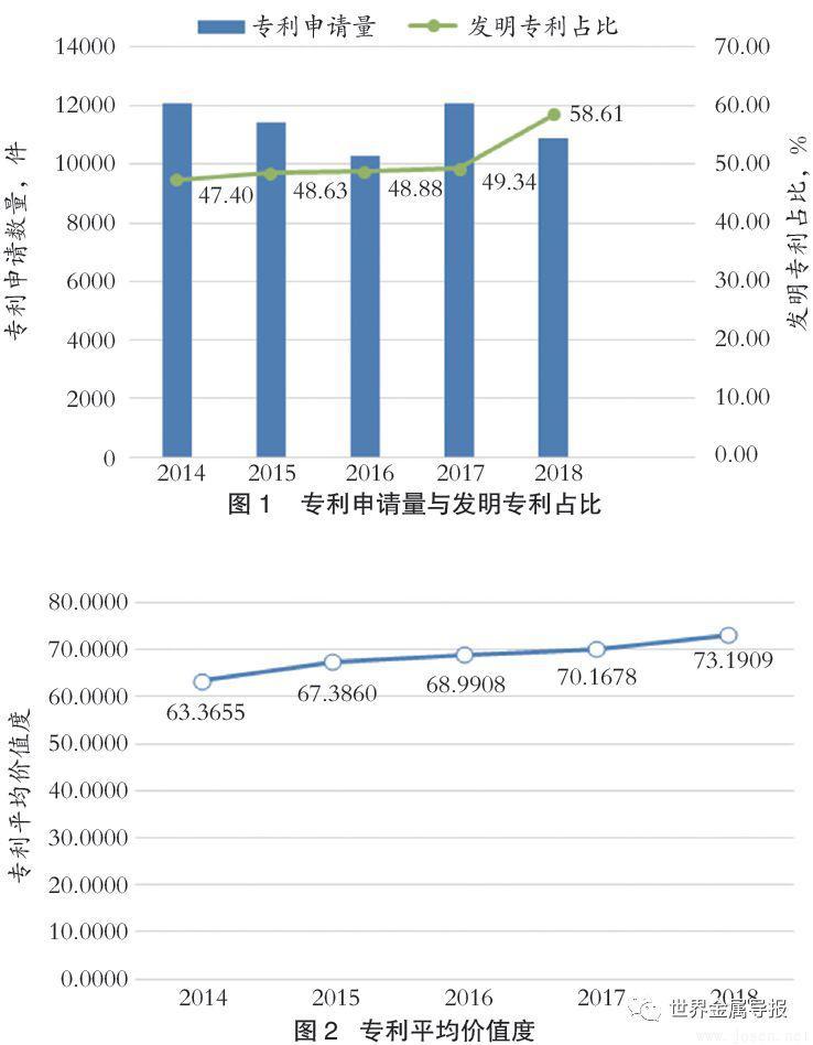 2019年中国钢铁企业专利创新指数发布 宝武得分第一(附完整名单)