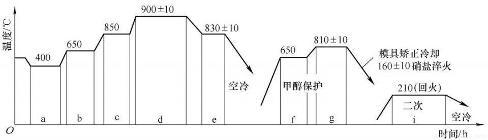 图4 大型齿圈渗碳矫正淬火工艺曲线.jpeg