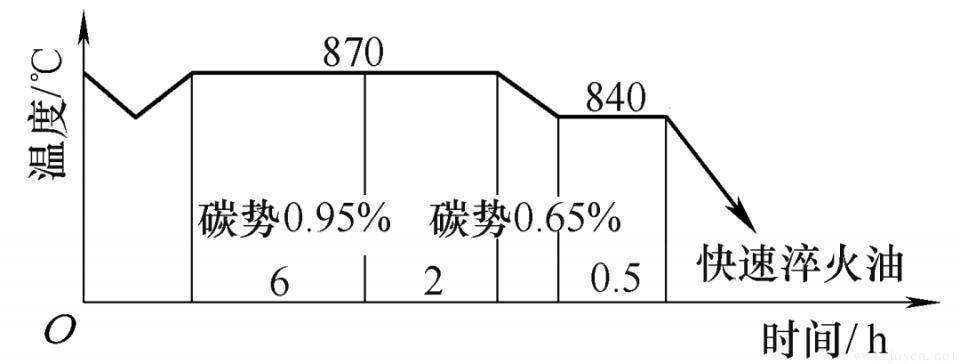 图6 内齿圈气体碳氮共渗工艺.jpeg