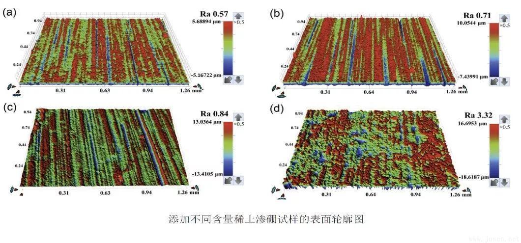 图7 添加不同含量稀土元素后渗硼后模具钢表面三维形貌的对比.jpg