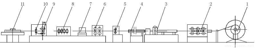 图 1   制管生产线结构简图
