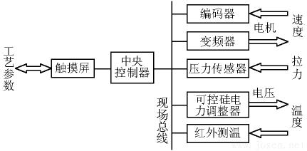 图 4   工艺参数控制框图