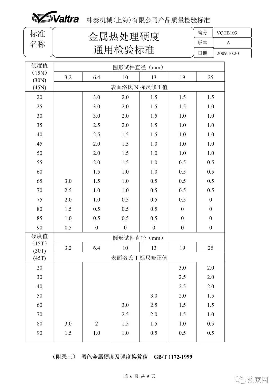 金属热处理硬度通用检验标准