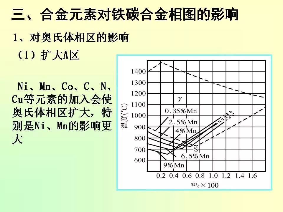 合金元素对钢的影响