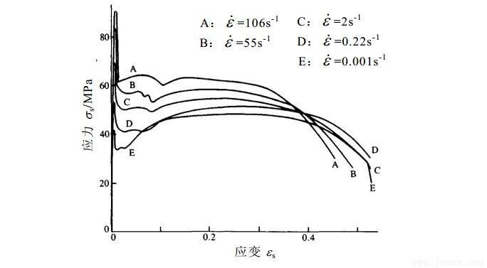 动力荷载下材料力学性能相关课题研究现状