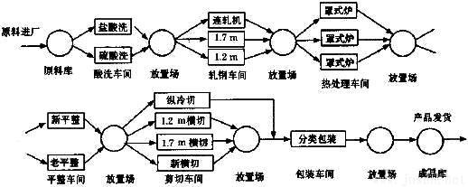 图1 冷轧生产线实际生产流程